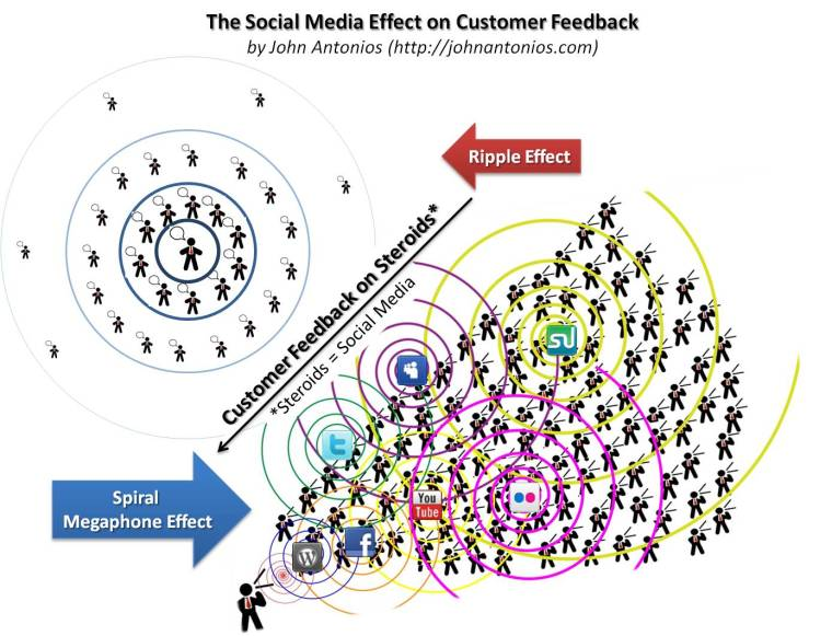 customer-feedback-ripple-vs-spiral-megaphone-effect