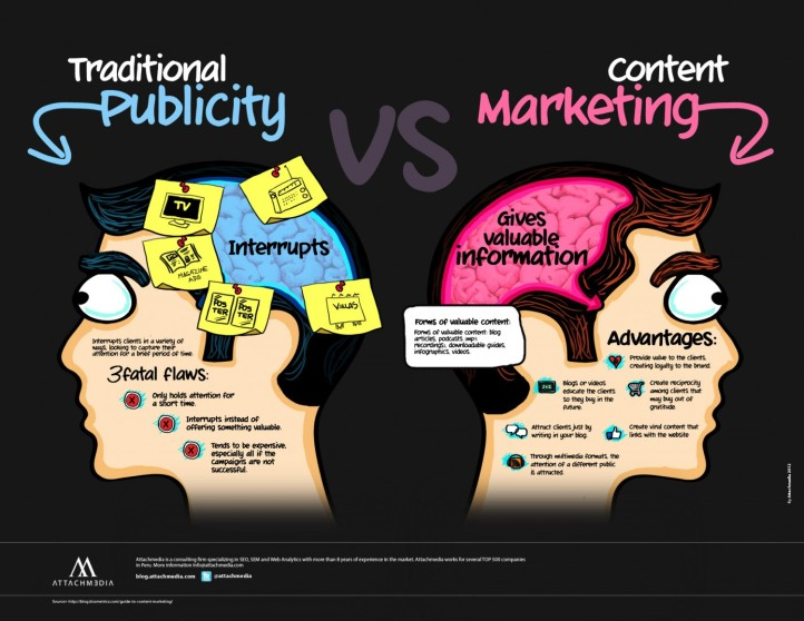 traditional-publicity-vs-content-marketing_50291a8a7fd68_w1500