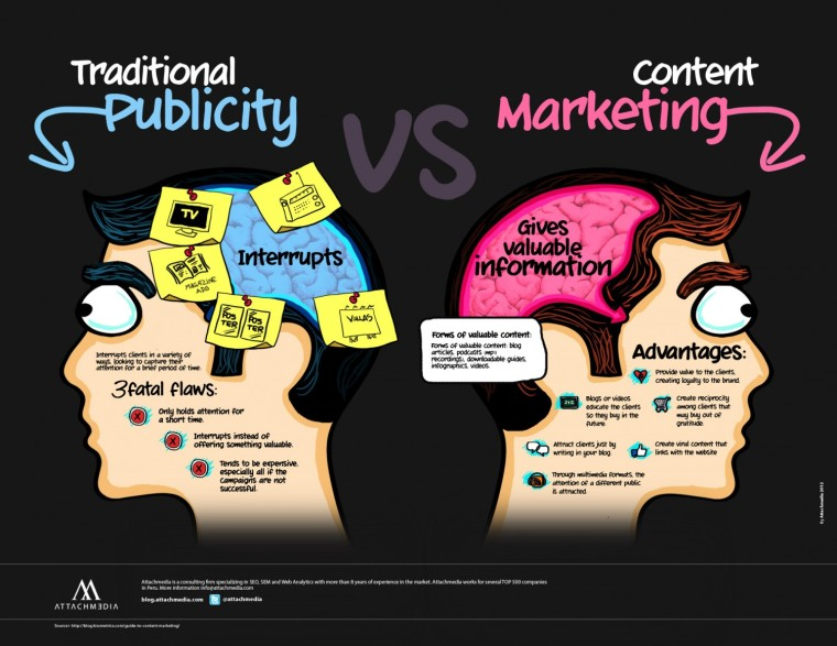 traditional-publicity-vs-content-marketing_50291a8a7fd68_w1500